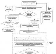 Изменения в законодательстве о водоснабжении и водоотведении