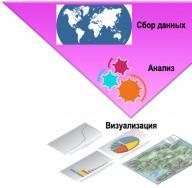 Виды, этапы патентного исследования