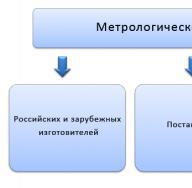 Сертификация средств измерений требует получения свидетельства об утверждении типа средств измерений Зачем средства измерений подвергают сертификации